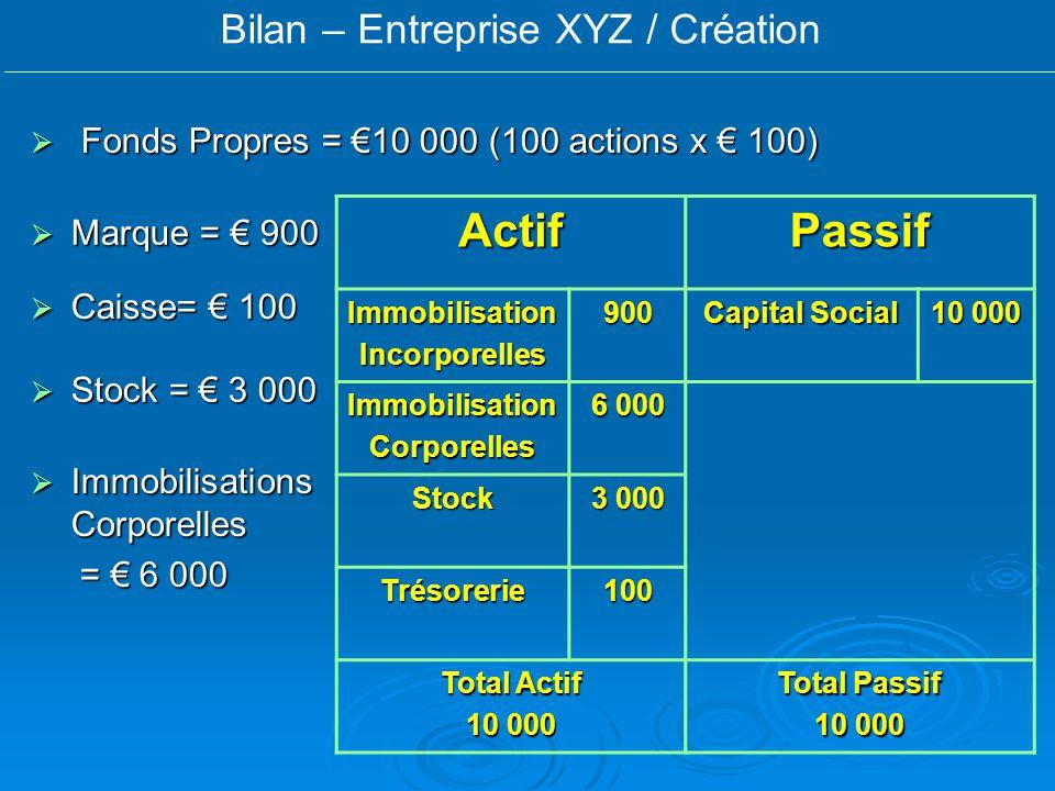 Bilan – Entreprise XYZ / Création Marque = 900 Marque = 900 Immobilisations Corporelles Immobilisations Corporelles = 6 000 = 6 000 Caisse= 100 Caisse