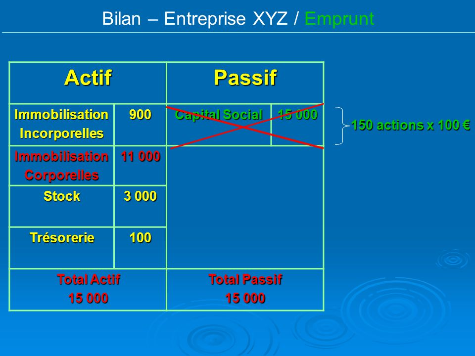 Bilan – Entreprise XYZ / EmpruntActifPassif ImmobilisationIncorporelles900 Capital Social 15 000 ImmobilisationCorporelles 11 000 Stock 3 000 Trésorer