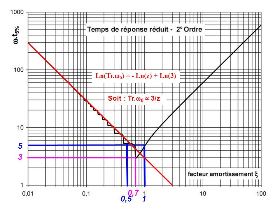 0,7 3 10,5 5 Soit : Tr. 0 3/z Ln(Tr. 0 ) = - Ln(z) + Ln(3)