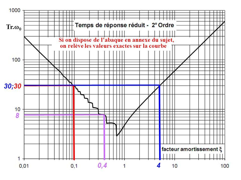 0,4 8 30 4 30; Si on dispose de labaque en annexe du sujet, on relève les valeurs exactes sur la courbe Tr. 0