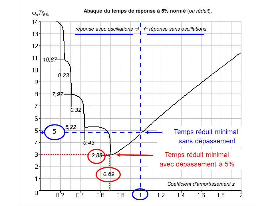 Fin Temps réduit minimal sans dépassement avec dépassement à 5% 5