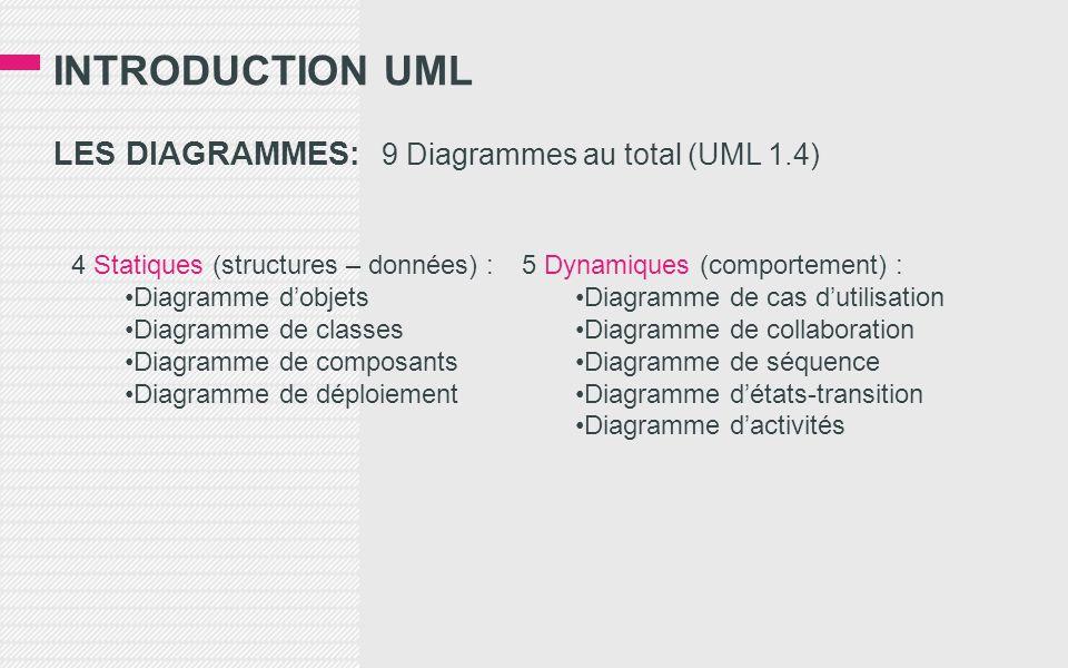 INTRODUCTION UML LES DIAGRAMMES: 9 Diagrammes au total (UML 1.4) 4 Statiques (structures – données) : Diagramme dobjets Diagramme de classes Diagramme de composants Diagramme de déploiement 5 Dynamiques (comportement) : Diagramme de cas dutilisation Diagramme de collaboration Diagramme de séquence Diagramme détats-transition Diagramme dactivités