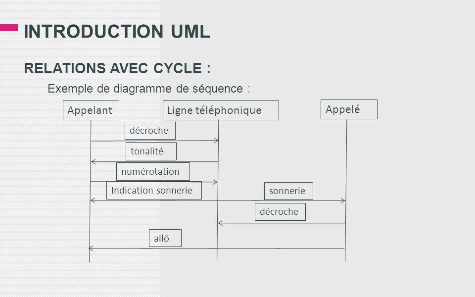 INTRODUCTION UML RELATIONS AVEC CYCLE : Exemple de diagramme de séquence : Appelant Ligne téléphonique Appelé décroche tonalité numérotation Indication sonnerie sonnerie décroche allô