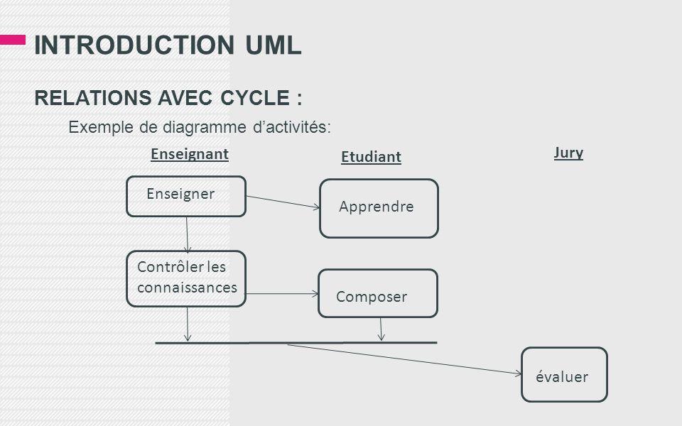 INTRODUCTION UML RELATIONS AVEC CYCLE : Exemple de diagramme dactivités: Enseigner Apprendre Contrôler les connaissances Composer évaluer Enseignant Etudiant Jury