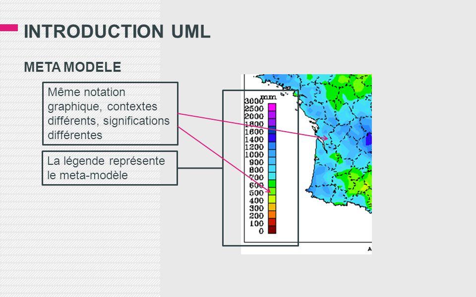 INTRODUCTION UML META MODELE La légende représente le meta-modèle Même notation graphique, contextes différents, significations différentes