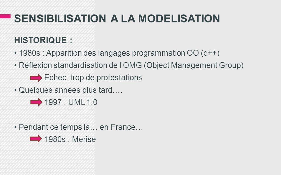 SENSIBILISATION A LA MODELISATION HISTORIQUE : 1980s : Apparition des langages programmation OO (c++) Réflexion standardisation de lOMG (Object Management Group) Echec, trop de protestations Quelques années plus tard….