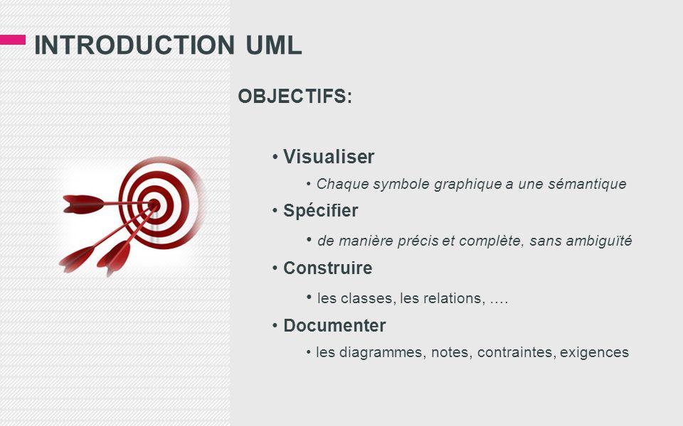 INTRODUCTION UML OBJECTIFS: Visualiser Chaque symbole graphique a une sémantique Spécifier de manière précis et complète, sans ambiguïté Construire les classes, les relations, ….