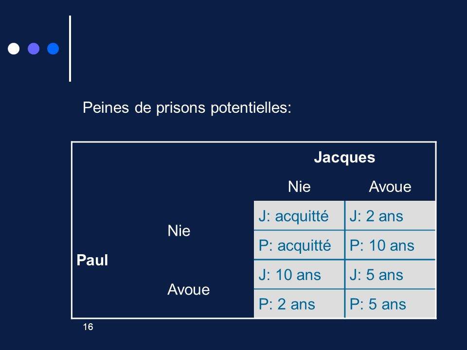 16 Peines de prisons potentielles: Jacques NieAvoue Paul Nie J: acquittéJ: 2 ans P: acquittéP: 10 ans Avoue J: 10 ansJ: 5 ans P: 2 ansP: 5 ans