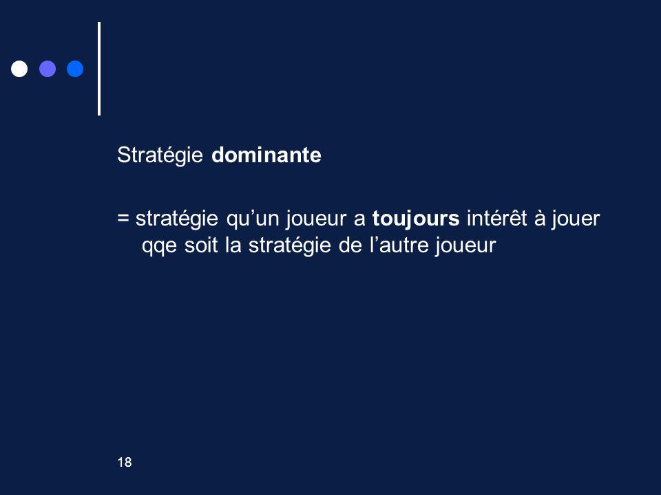 18 Stratégie dominante = stratégie quun joueur a toujours intérêt à jouer qqe soit la stratégie de lautre joueur