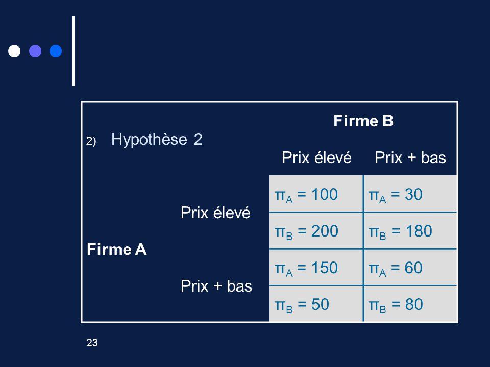 23 2) Hypothèse 2 Firme B Prix élevéPrix + bas Firme A Prix élevé π A = 100π A = 30 π B = 200π B = 180 Prix + bas π A = 150π A = 60 π B = 50π B = 80