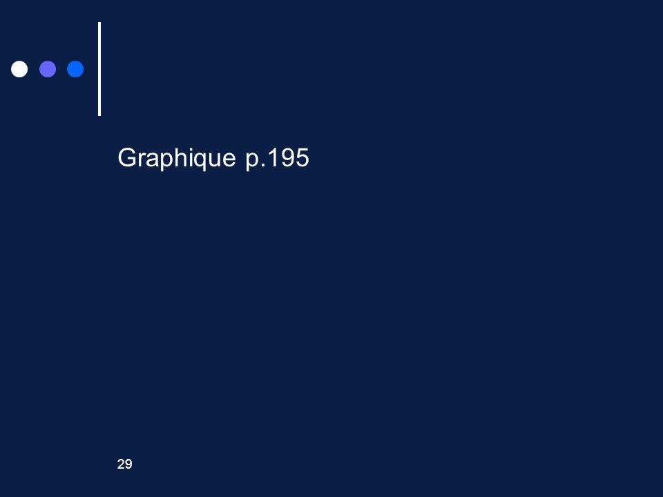 29 Graphique p.195