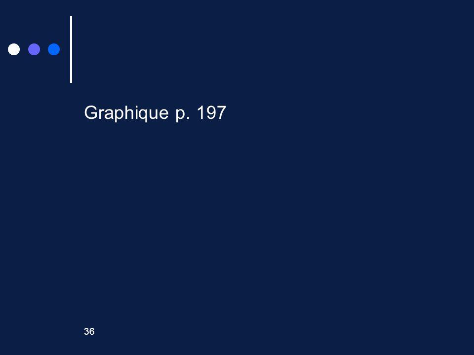 36 Graphique p. 197