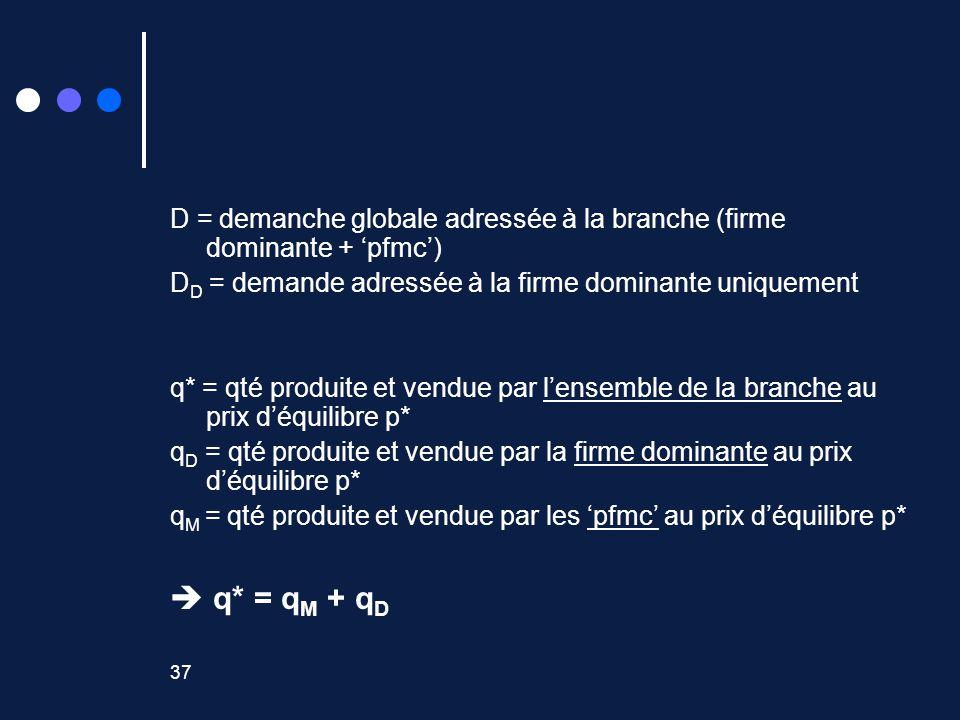 37 D = demanche globale adressée à la branche (firme dominante + pfmc) D D = demande adressée à la firme dominante uniquement q* = qté produite et vendue par lensemble de la branche au prix déquilibre p* q D = qté produite et vendue par la firme dominante au prix déquilibre p* q M = qté produite et vendue par les pfmc au prix déquilibre p* q* = q M + q D