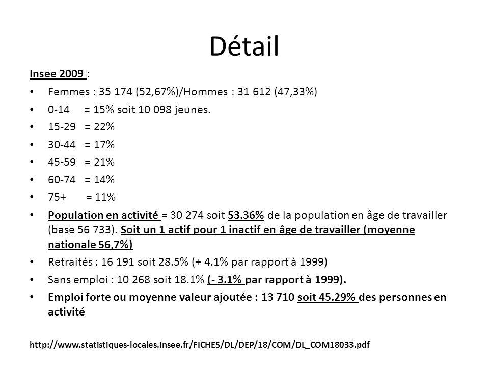Détail Insee 2009 : Femmes : 35 174 (52,67%)/Hommes : 31 612 (47,33%) 0-14 = 15% soit 10 098 jeunes.