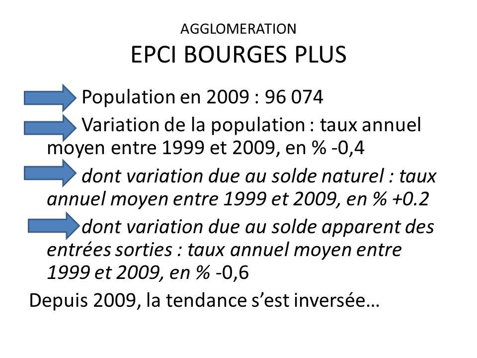 AGGLOMERATION EPCI BOURGES PLUS Population en 2009 : 96 074 Variation de la population : taux annuel moyen entre 1999 et 2009, en % -0,4 dont variation due au solde naturel : taux annuel moyen entre 1999 et 2009, en % +0.2 dont variation due au solde apparent des entrées sorties : taux annuel moyen entre 1999 et 2009, en % -0,6 Depuis 2009, la tendance sest inversée…