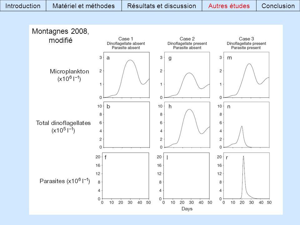 Montagnes 2008, modifié IntroductionMatériel et méthodesRésultats et discussionAutres étudesConclusion