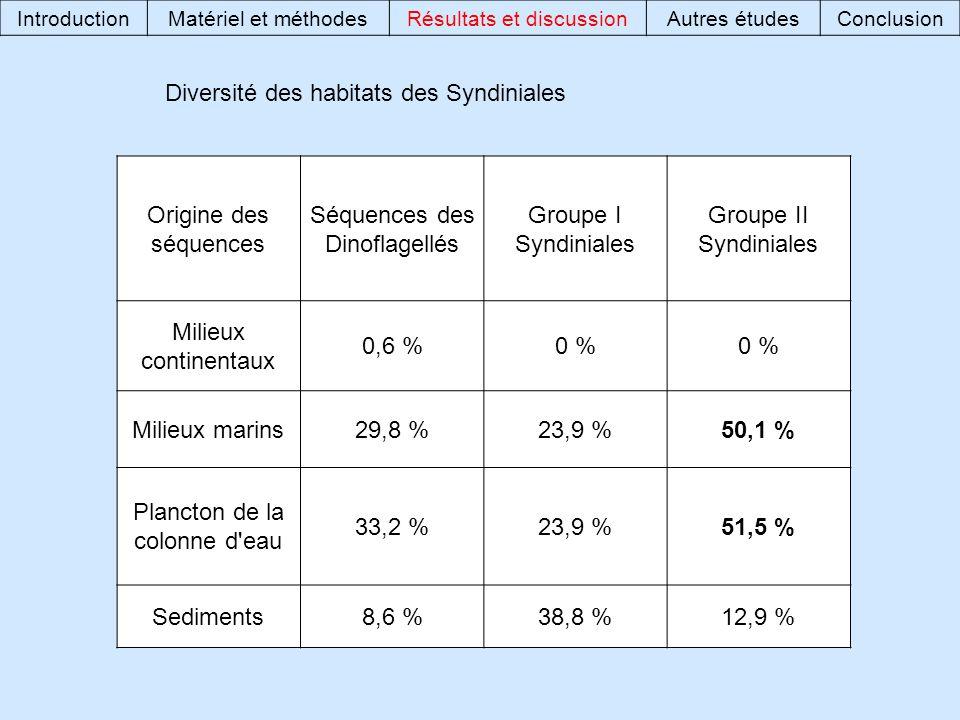 Origine des séquences Séquences des Dinoflagellés Groupe I Syndiniales Groupe II Syndiniales Milieux continentaux 0,6 %0 % Milieux marins29,8 %23,9 %50,1 % Plancton de la colonne d eau 33,2 %23,9 %51,5 % Sediments8,6 %38,8 %12,9 % Diversité des habitats des Syndiniales IntroductionMatériel et méthodesRésultats et discussionAutres étudesConclusion