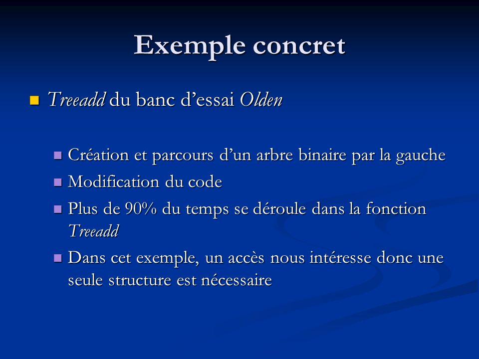 Exemple concret Treeadd du banc dessai Olden Treeadd du banc dessai Olden Création et parcours dun arbre binaire par la gauche Création et parcours dun arbre binaire par la gauche Modification du code Modification du code Plus de 90% du temps se déroule dans la fonction Treeadd Plus de 90% du temps se déroule dans la fonction Treeadd Dans cet exemple, un accès nous intéresse donc une seule structure est nécessaire Dans cet exemple, un accès nous intéresse donc une seule structure est nécessaire