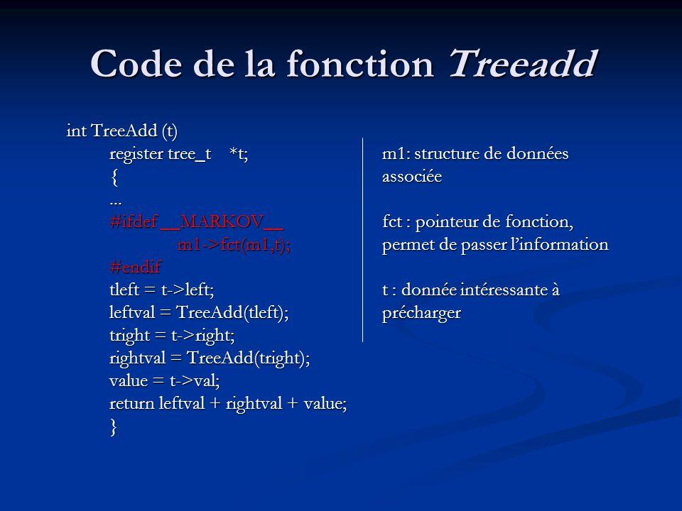 Code de la fonction Treeadd int TreeAdd (t) register tree_t *t;m1: structure de données { associée... #ifdef __MARKOV__fct : pointeur de fonction, m1-