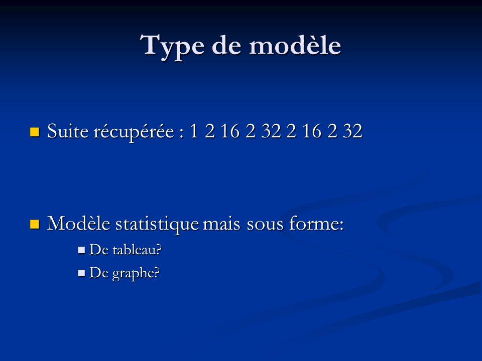 Type de modèle Suite récupérée : 1 2 16 2 32 2 16 2 32 Suite récupérée : 1 2 16 2 32 2 16 2 32 Modèle statistique mais sous forme: Modèle statistique