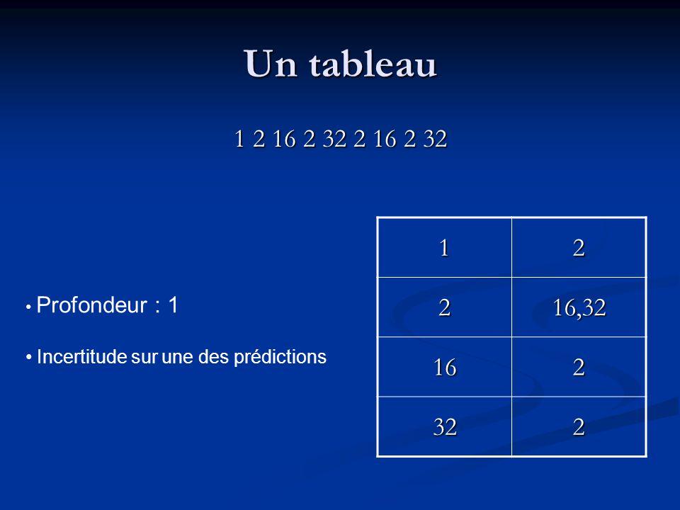 Un tableau 1 2 16 2 32 2 16 2 32 12 216,32 162 322 Profondeur : 1 Incertitude sur une des prédictions
