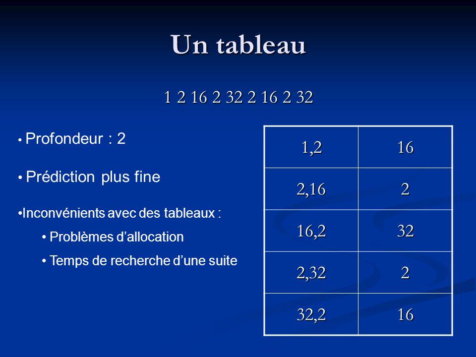 Un tableau 1 2 16 2 32 2 16 2 32 1,216 2,162 16,232 2,322 32,216 Profondeur : 2 Prédiction plus fine Inconvénients avec des tableaux : Problèmes dallocation Temps de recherche dune suite