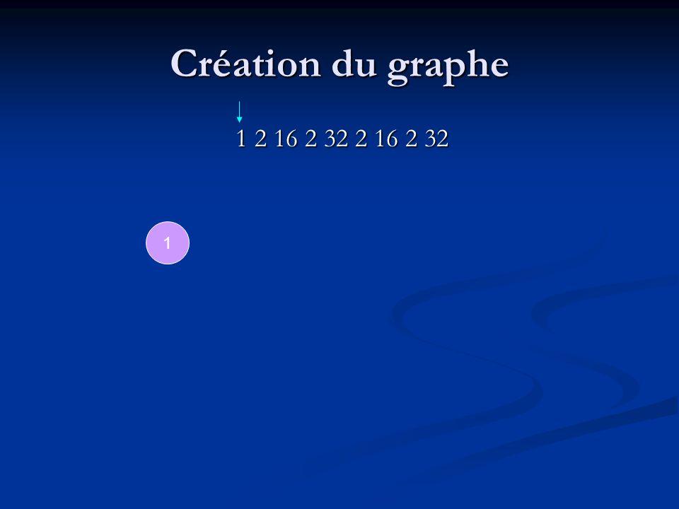 Création du graphe 1 2 16 2 32 2 16 2 32 1