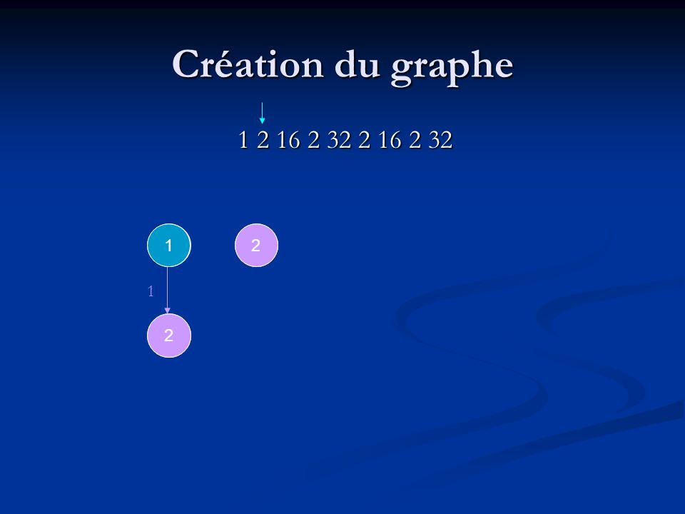1 2 2 11 2 21 Création du graphe 1 2 16 2 32 2 16 2 32