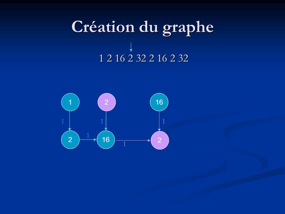 2 2 2 1 1 1 1 1 2 1 2 2 1 1 Création du graphe 1 2 16 2 32 2 16 2 32 1 1