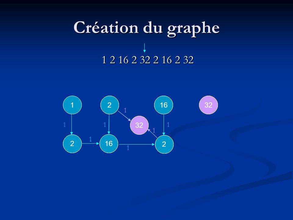 1 2 1 2 2 1 16 1 Création du graphe 1 2 16 2 32 2 16 2 32 1 16 1 1 1 32 1 1 2 2 2 1 1 1 1