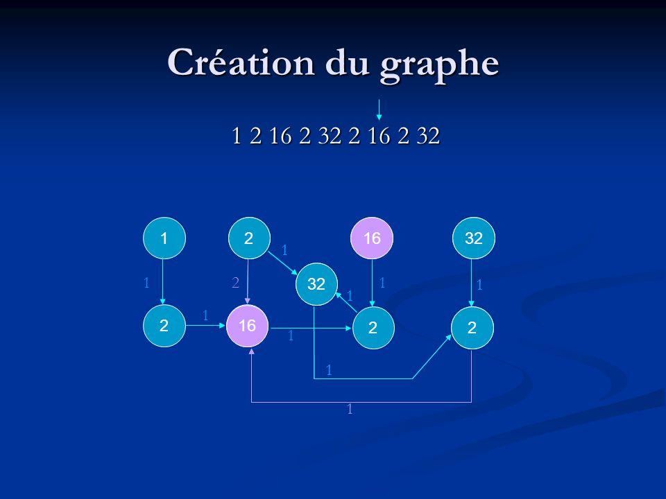 2 1 1 2 1 1 1 Création du graphe 1 2 16 2 32 2 16 2 32 1 16 2 1 1 1 1 1 2 1 1 232 1 1 1 16 2 2