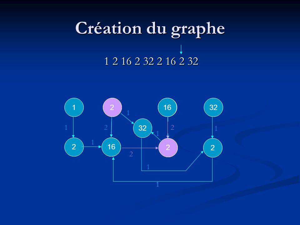 2 2 1 1 32 1 1 1 16 2 1 2 1 1 Création du graphe 1 2 16 2 32 2 16 2 32 1 1 1 1 1 2 1 2 2 16 2 2 2