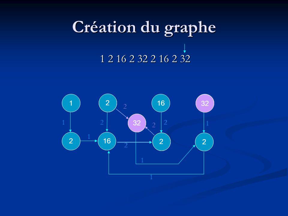2 2 2 1 1 232 1 1 1 16 2 2 Création du graphe 1 2 16 2 32 2 16 2 32 1 1 1 2 32 2 2 2 2 2 2
