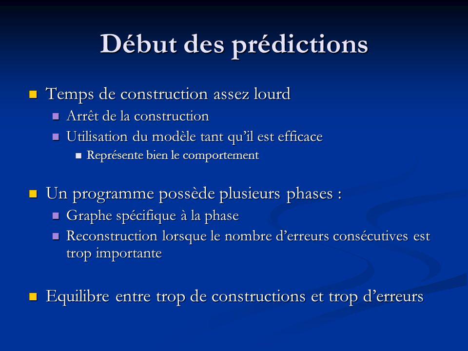 Début des prédictions Temps de construction assez lourd Temps de construction assez lourd Arrêt de la construction Arrêt de la construction Utilisatio