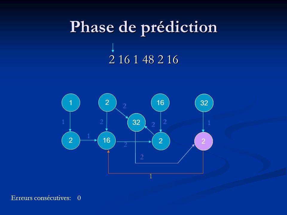 2 2 32 1 2 1 2 2 2 2 2 1 1 2 2 2 Phase de prédiction 2 16 1 48 2 16 2 16 2 1 1 1 2 2 Erreurs consécutives:0