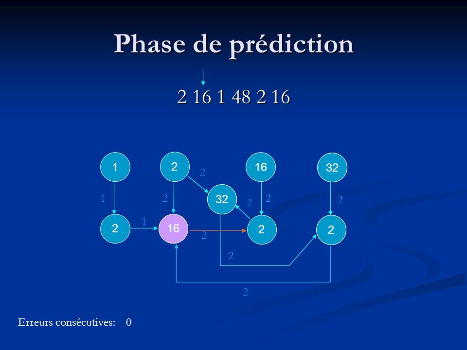 2 16 2 2 22 32 2 2 1 2 16 1 2 2 2 32 Phase de prédiction 2 16 1 48 2 16 2 16 2 1 1 1 2 2 32 Erreurs consécutives:0 2 32