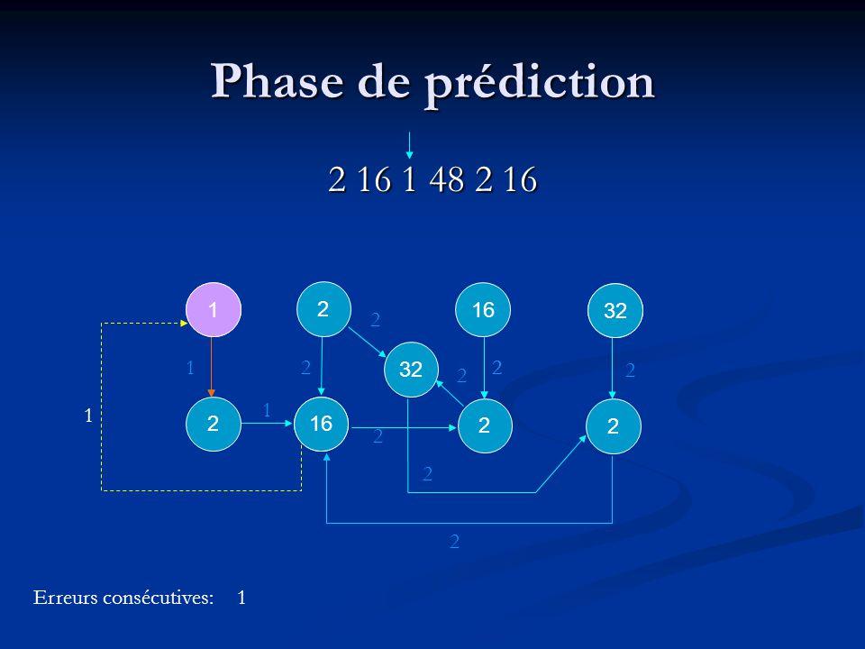 16 2 2 2 32 2 2 2 2 2 Phase de prédiction 2 16 1 48 2 16 2 16 2 1 1 1 2 2 32 Erreurs consécutives:0 2 1 16 1 1
