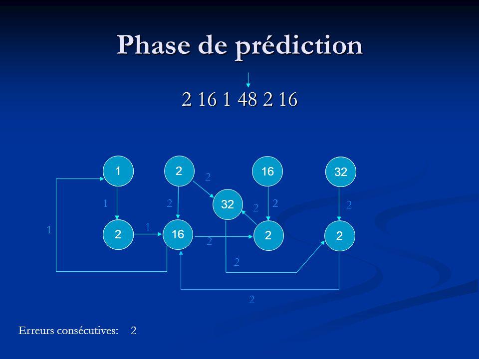 1 1 2 2 2 32 2 2 2 2 2 Phase de prédiction 2 16 1 48 2 16 2 16 21 1 2 2 32 Erreurs consécutives: 2 1 2 1 1 2