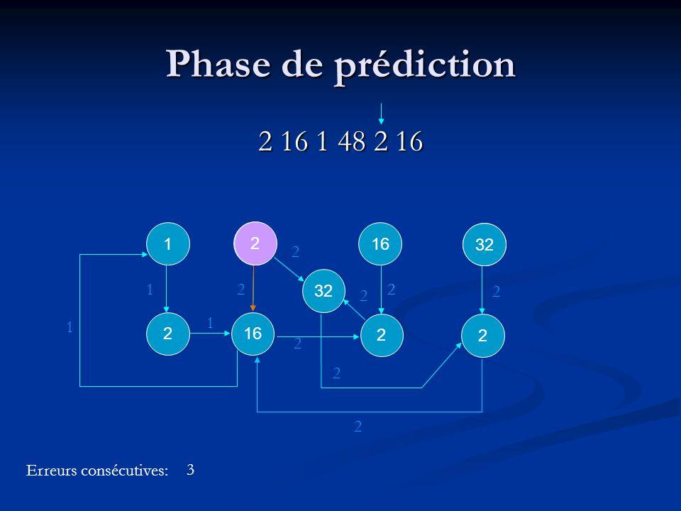 1 1 16 2 2 2 32 2 2 2 2 2 Phase de prédiction 2 16 1 48 2 16 2 16 21 1 2 2 32 Erreurs consécutives: 2 2 2 3