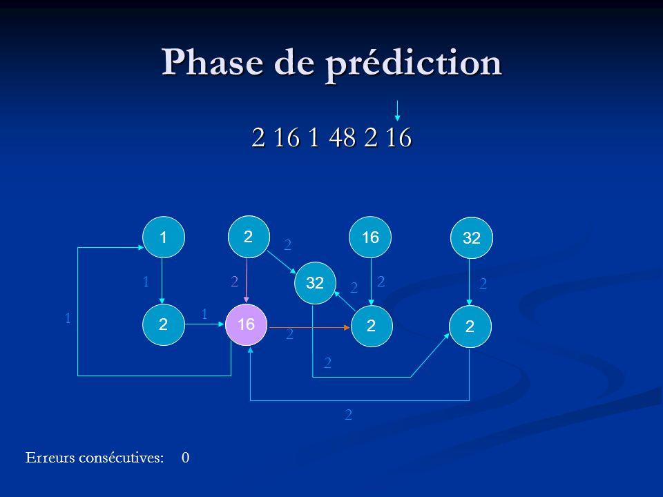 2 1 1 16 2 2 2 32 2 2 2 2 Phase de prédiction 2 16 1 48 2 16 2 16 1 1 2 2 32 Erreurs consécutives: 2 3 2 0 2 2 2 16