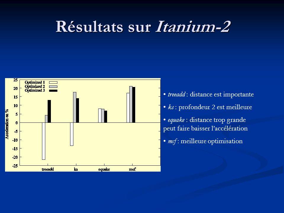 Résultats sur Itanium-2 treeadd : distance est importante ks : profondeur 2 est meilleure equake : distance trop grande peut faire baisser laccélération mcf : meilleure optimisation