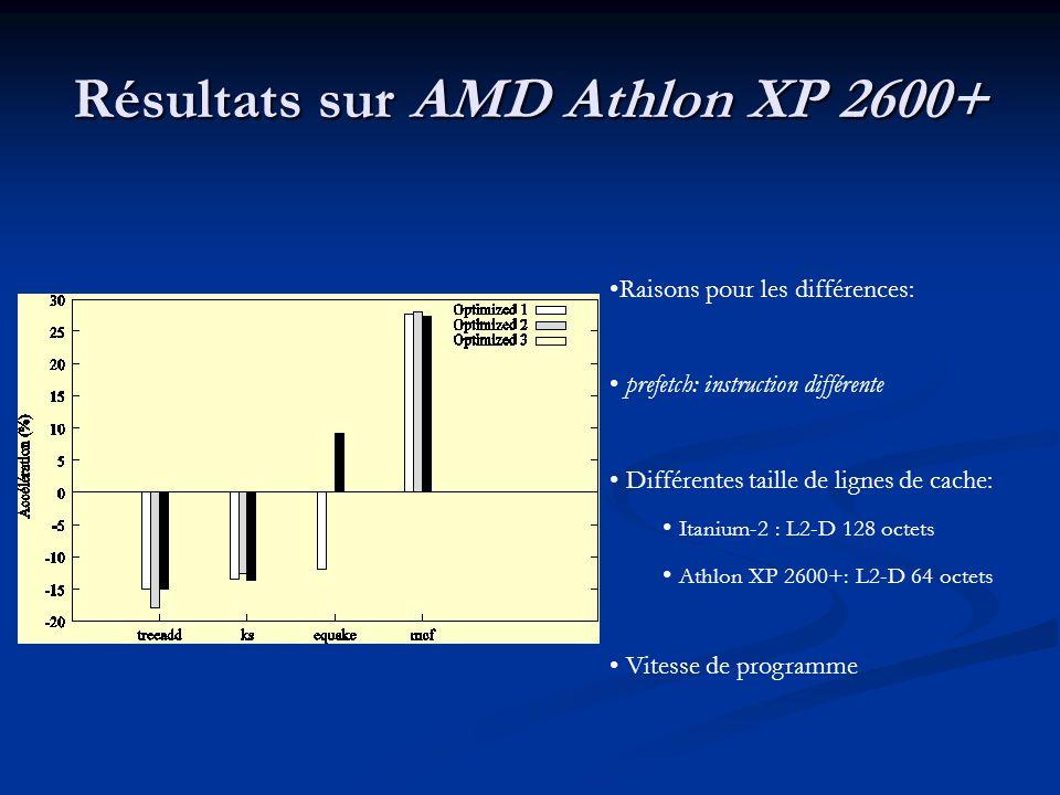 Résultats sur AMD Athlon XP 2600+ Raisons pour les différences: prefetch: instruction différente Différentes taille de lignes de cache: Itanium-2 : L2-D 128 octets Athlon XP 2600+: L2-D 64 octets Vitesse de programme
