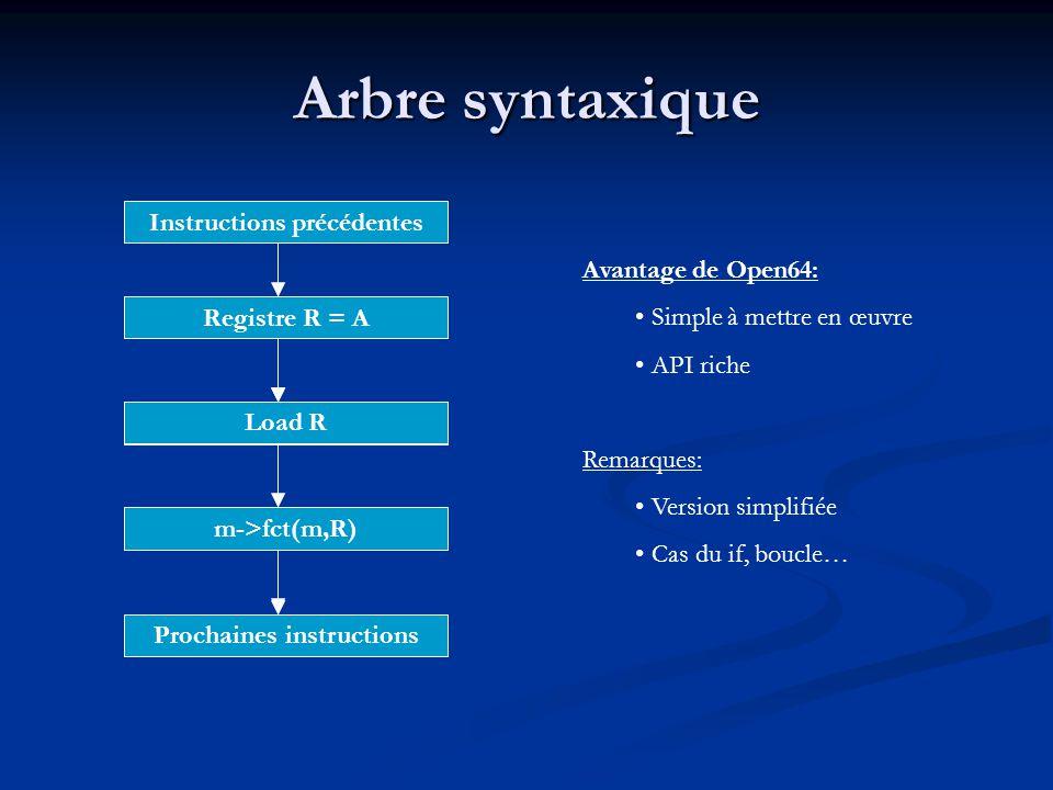 Arbre syntaxique Instructions précédentes Prochaines instructions Load A Registre R = A m->fct(m,R) Load R Avantage de Open64: Simple à mettre en œuvr