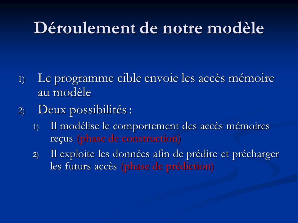 Déroulement de notre modèle 1) Le programme cible envoie les accès mémoire au modèle 2) Deux possibilités : 1) Il modélise le comportement des accès mémoires reçus (phase de construction) 2) Il exploite les données afin de prédire et précharger les futurs accès (phase de prédiction)