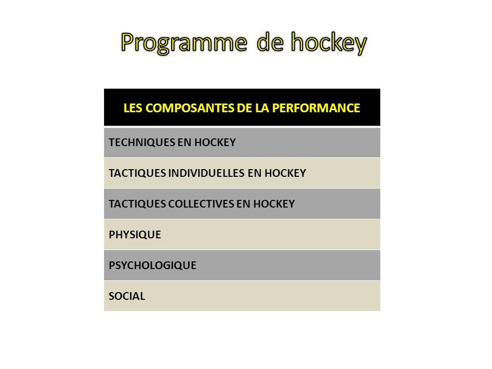 LES COMPOSANTES DE LA PERFORMANCE TECHNIQUES EN HOCKEY TACTIQUES INDIVIDUELLES EN HOCKEY TACTIQUES COLLECTIVES EN HOCKEY PHYSIQUE PSYCHOLOGIQUE SOCIAL