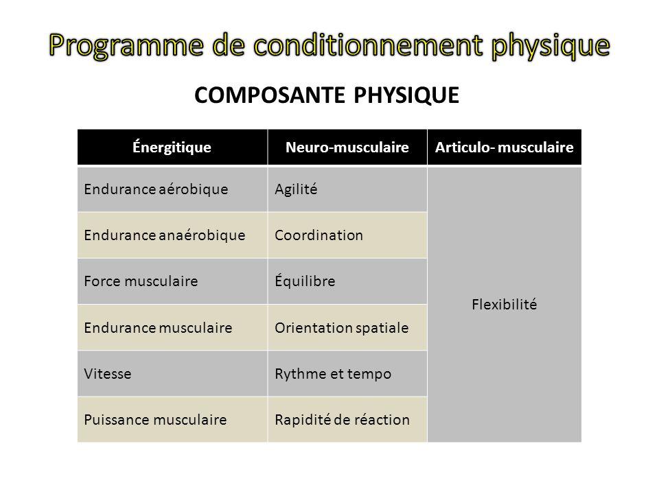 ÉnergitiqueNeuro-musculaireArticulo- musculaire Endurance aérobiqueAgilité Flexibilité Endurance anaérobiqueCoordination Force musculaireÉquilibre Endurance musculaireOrientation spatiale VitesseRythme et tempo Puissance musculaireRapidité de réaction COMPOSANTE PHYSIQUE