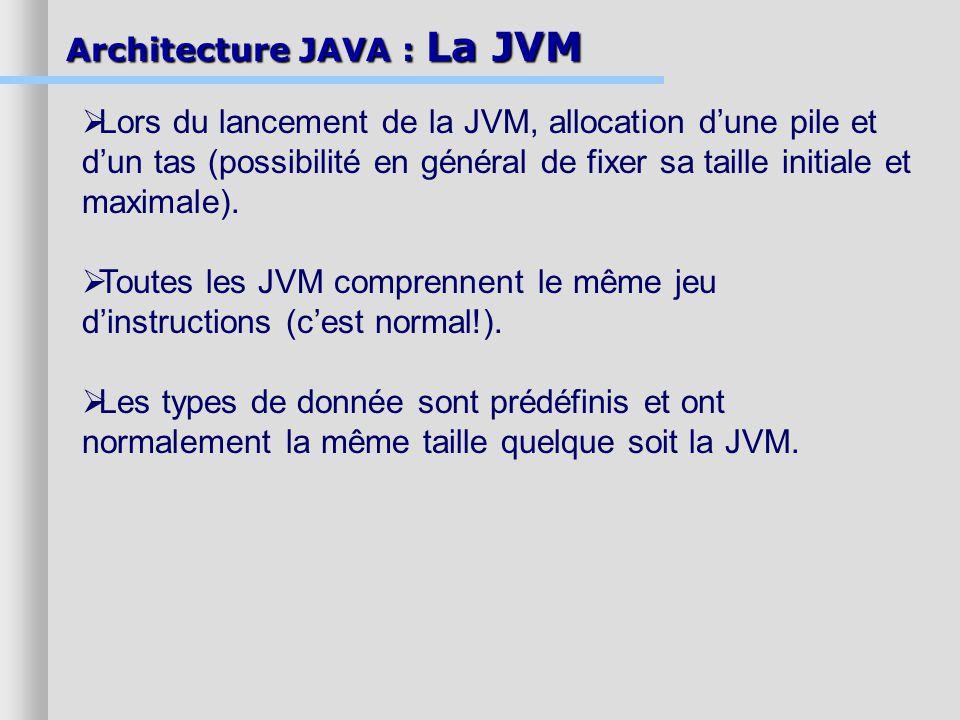 Architecture JAVA : La JVM Lors du lancement de la JVM, allocation dune pile et dun tas (possibilité en général de fixer sa taille initiale et maximal
