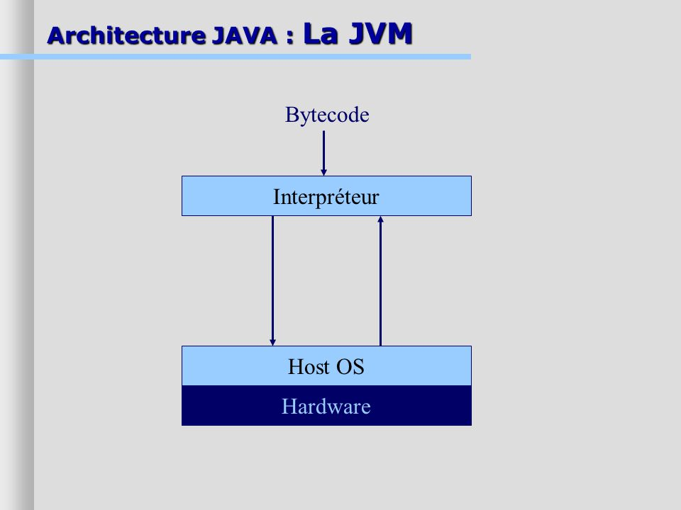 Architecture JAVA : La JVM Interpréteur Host OS Hardware Bytecode