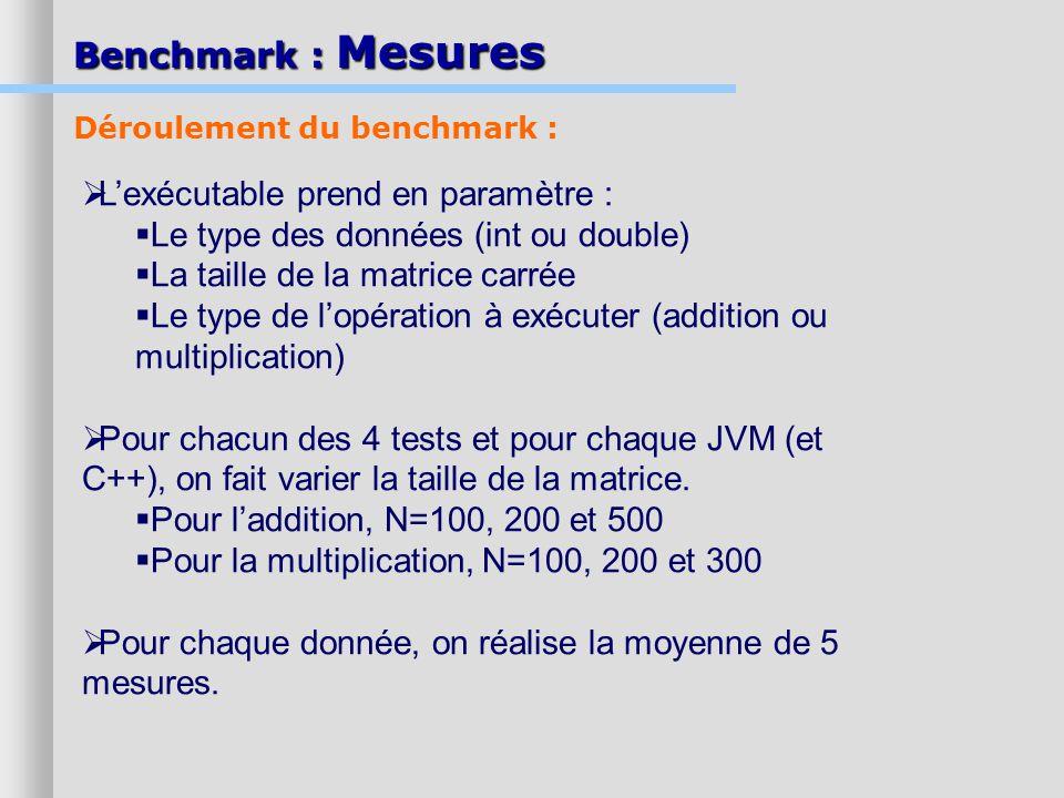 Benchmark : Mesures Lexécutable prend en paramètre : Le type des données (int ou double) La taille de la matrice carrée Le type de lopération à exécut
