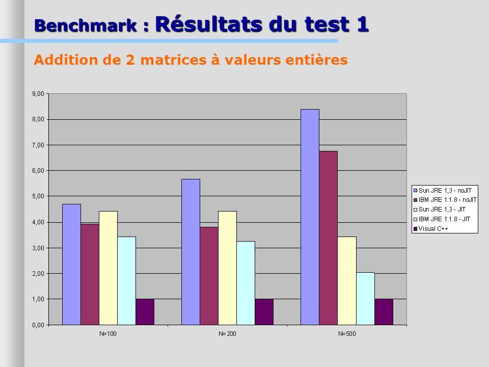 Benchmark : Résultats du test 1 Addition de 2 matrices à valeurs entières